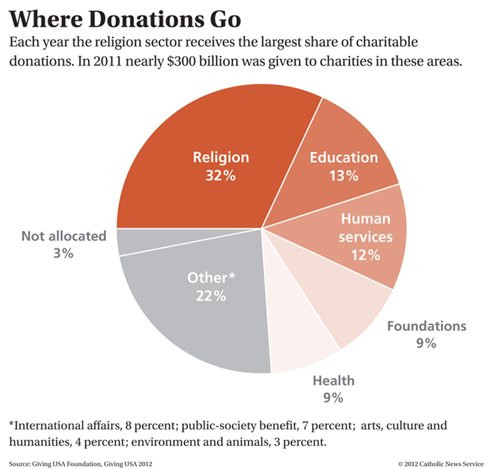 Each year the religion sector receives the largest share of charitable donations. (CNS graphic/Nancy Phelan Wiechec)