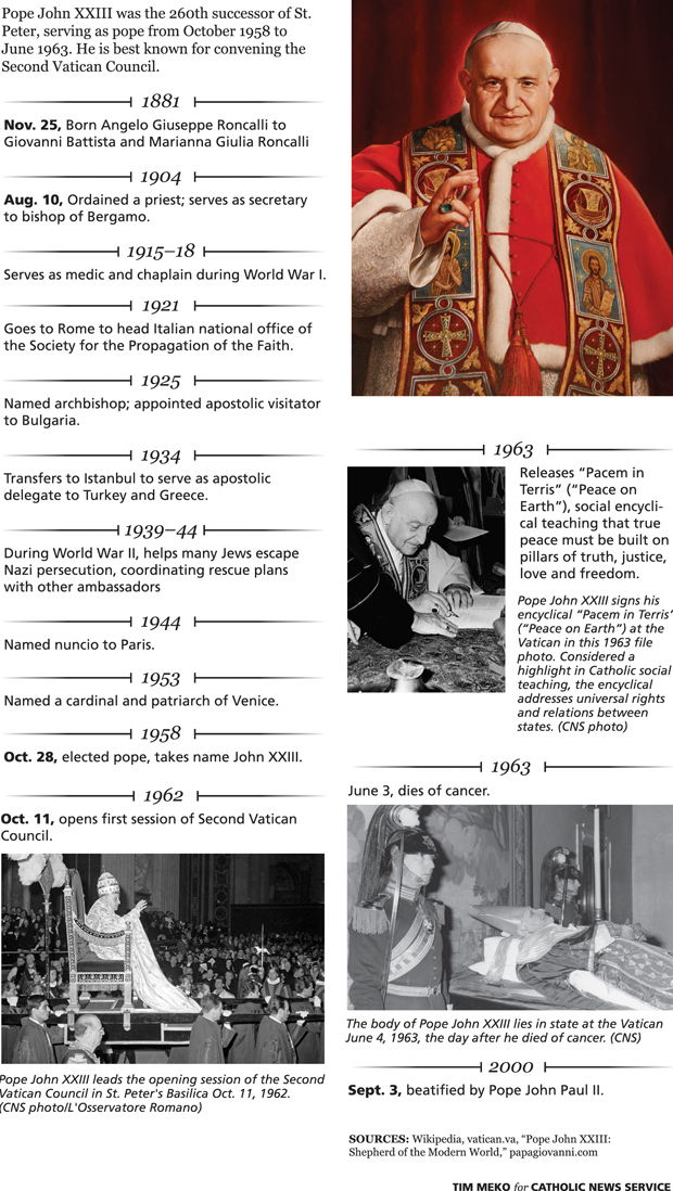 Blessed John XXIII: From Humble Beginnings to a Lasting Legacy