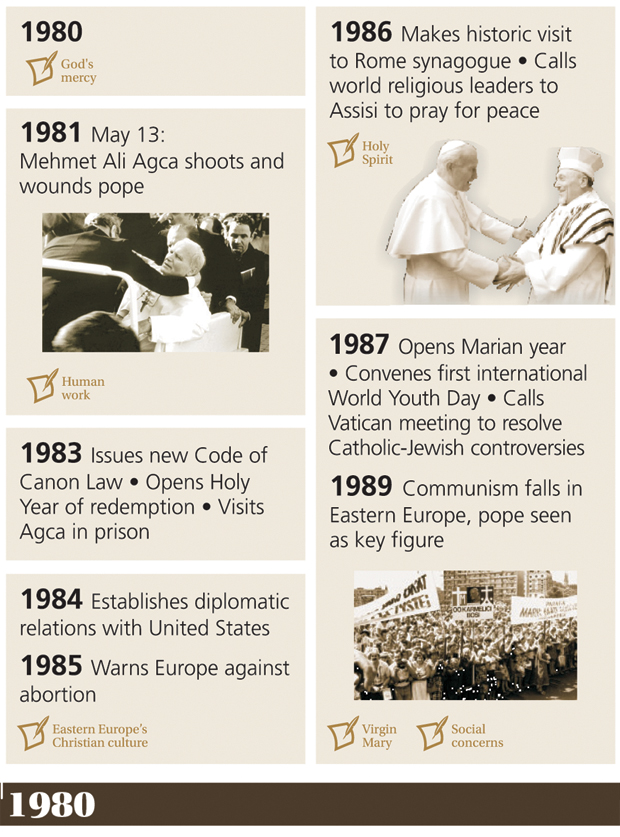 Calendar April 2014 : Days in the life of pope john paul ii catholic philly