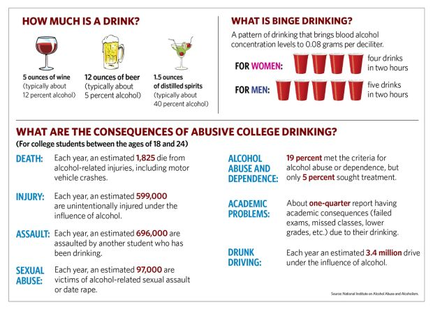 ... college students consume alcohol. Half of those students consume