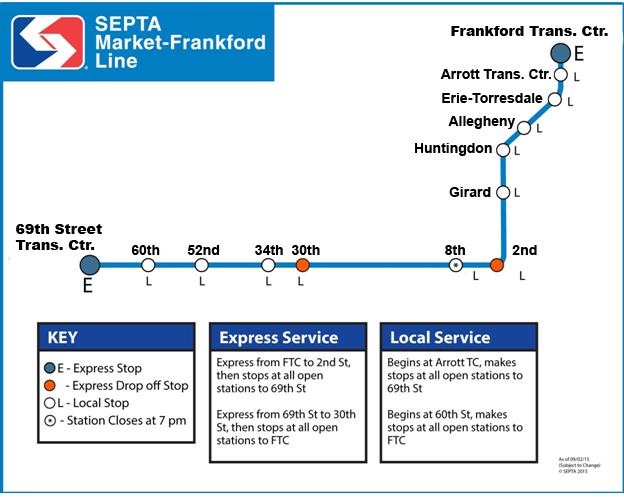 Market-Frankford line
