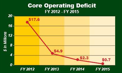 Core Operating Deficit 2012-2015-FINAL