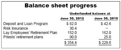 Underfunded balance 2015