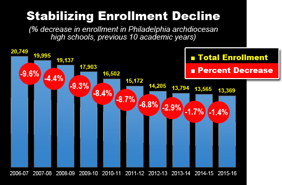 (CatholicPhilly.com graphic by Barbara Hagan; data from Faith in the Future Foundation and Office of Catholic Education)