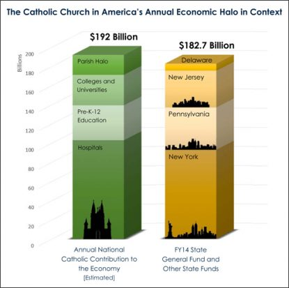 "(Graphic from ""How Catholic Places Serve Civic Purposes: The Archdiocese of Philadelphia's Economic 'Halo Effects'"")"