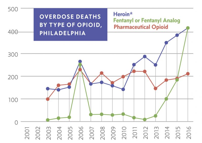 A graphic from the final report of the Mayor's Task Force to Combat the Opioid Epidemic in Philadelphia, May 2017.